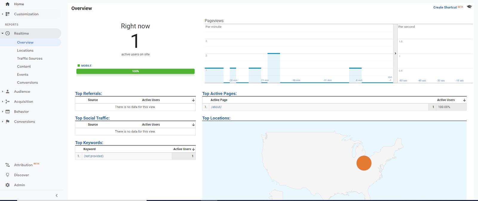 Google Analytics real time