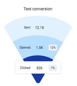 Text reviews vs email reviews